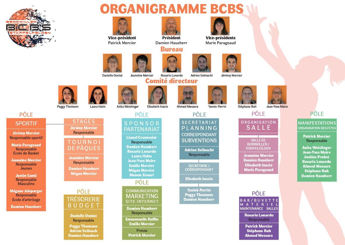 Organigramme du BCBS